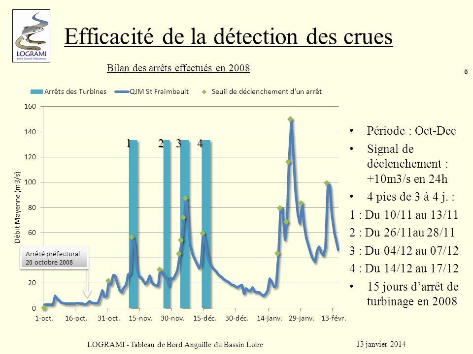 6 Efficacité de la détection des crues Période : Oct-Dec Signal de déclenchement : +10m3/s en 24h 4 pics de 3 à 4 j. : 1 1 : Du 10/11 au 13/11 2 2 : D
