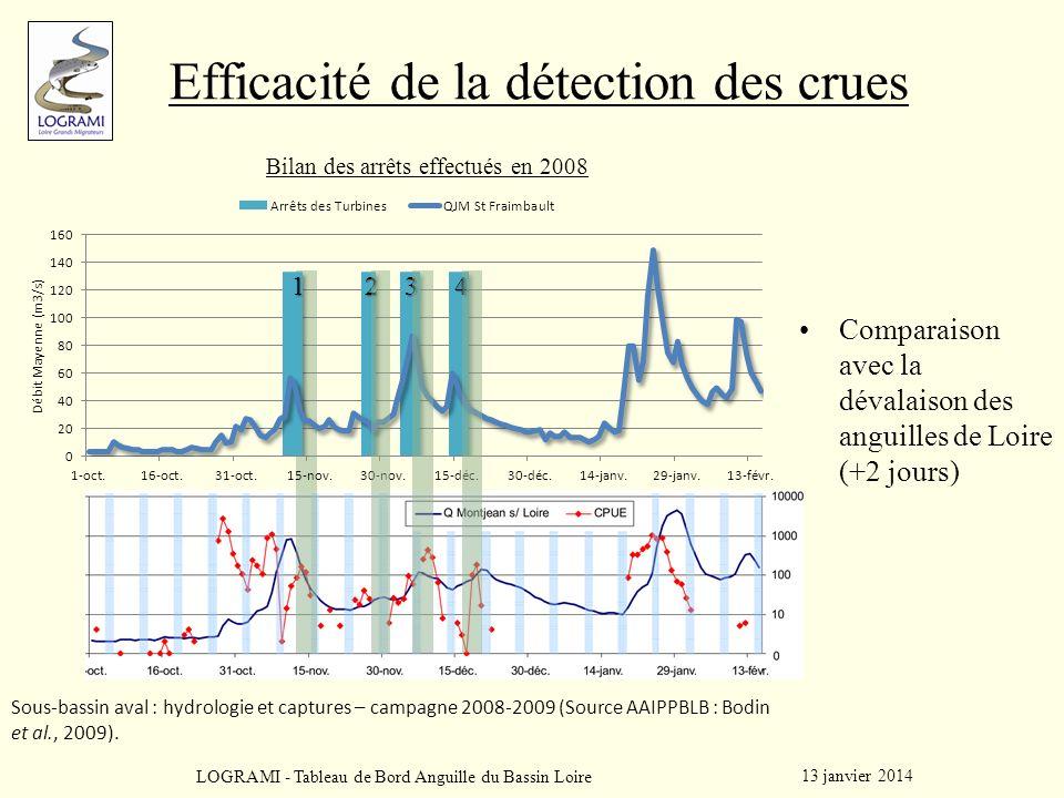 Efficacité de la détection des crues 13 janvier 2014 LOGRAMI - Tableau de Bord Anguille du Bassin Loire Bilan des arrêts effectués en 2008 1234 Compar