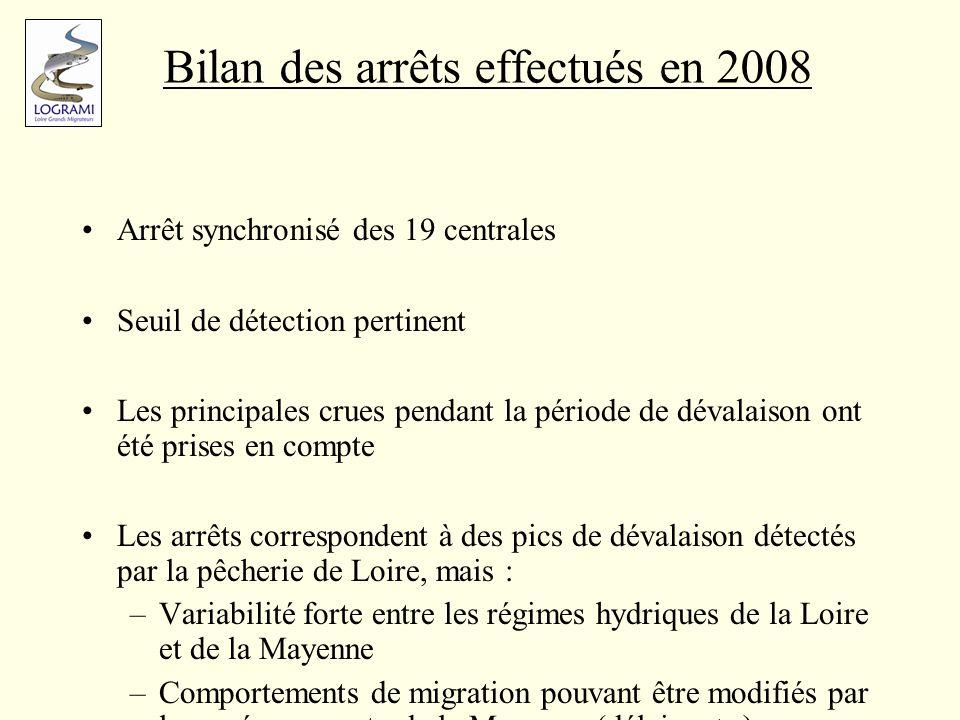 Bilan des arrêts effectués en 2008 Arrêt synchronisé des 19 centrales Seuil de détection pertinent Les principales crues pendant la période de dévalai
