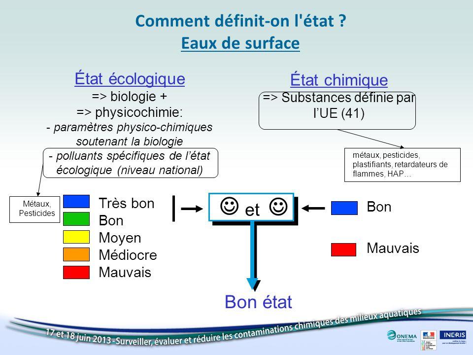 Comment définit-on l'état ? Eaux de surface État écologique => biologie + => physicochimie: - paramètres physico-chimiques soutenant la biologie - pol