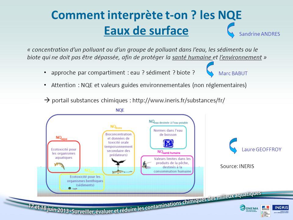 Comment interprète t-on ? les NQE Eaux de surface « concentration dun polluant ou dun groupe de polluant dans leau, les sédiments ou le biote qui ne d