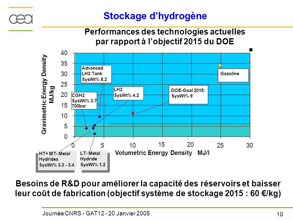 Journée CNRS - GAT12 - 20 Janvier 2005 10 Stockage dhydrogène 0 5 10 15 20 25 30 35 40 0510 20 2530 Volumetric Energy Density MJ/l Gravimetric Energy