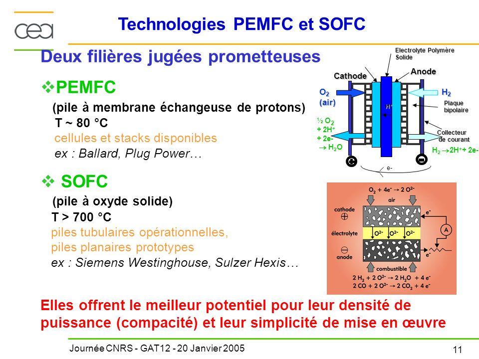 Journée CNRS - GAT12 - 20 Janvier 2005 11 Technologies PEMFC et SOFC Deux filières jugées prometteuses PEMFC (pile à membrane échangeuse de protons) T