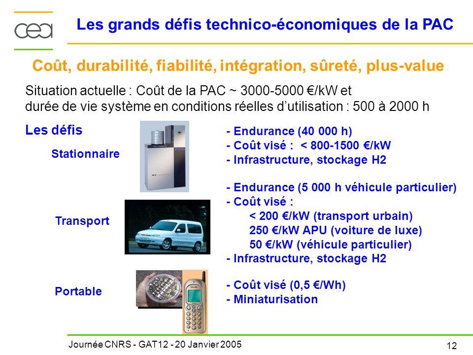 Journée CNRS - GAT12 - 20 Janvier 2005 12 Les grands défis technico-économiques de la PAC Stationnaire Portable Transport Coût, durabilité, fiabilité,