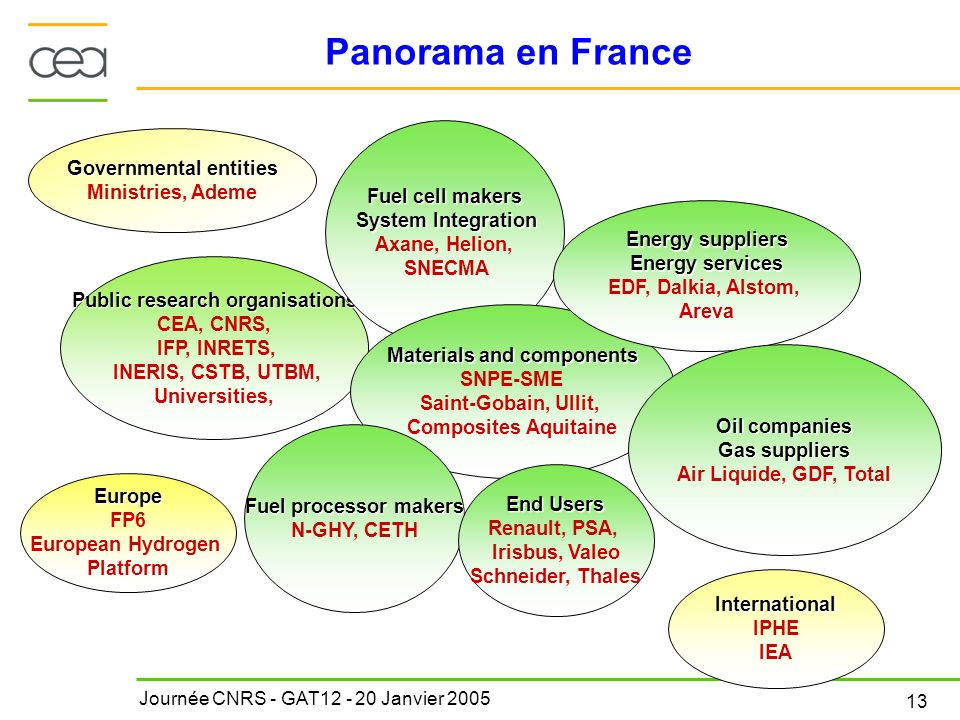 Journée CNRS - GAT12 - 20 Janvier 2005 13 Panorama en France Public research organisations CEA, CNRS, IFP, INRETS, INERIS, CSTB, UTBM, Universities, F