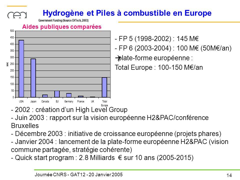 Journée CNRS - GAT12 - 20 Janvier 2005 14 Hydrogène et Piles à combustible en Europe - FP 5 (1998-2002) : 145 M - FP 6 (2003-2004) : 100 M (50M/an) pl