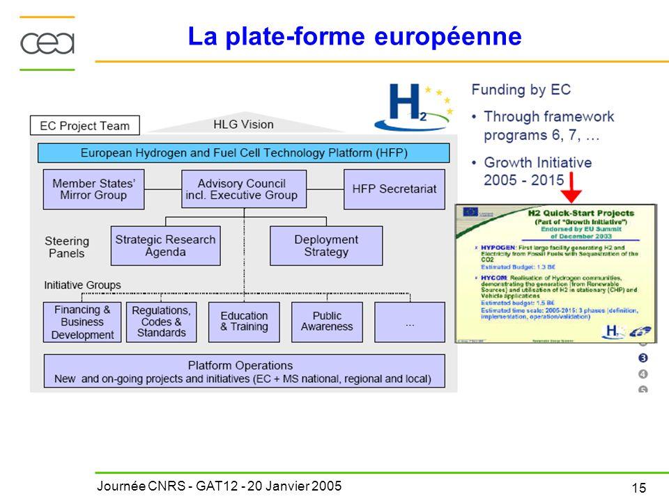 Journée CNRS - GAT12 - 20 Janvier 2005 15 La plate-forme européenne