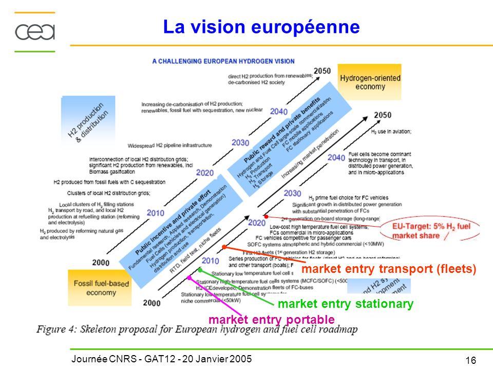 Journée CNRS - GAT12 - 20 Janvier 2005 16 La vision européenne market entry portable market entry transport (fleets) market entry stationary