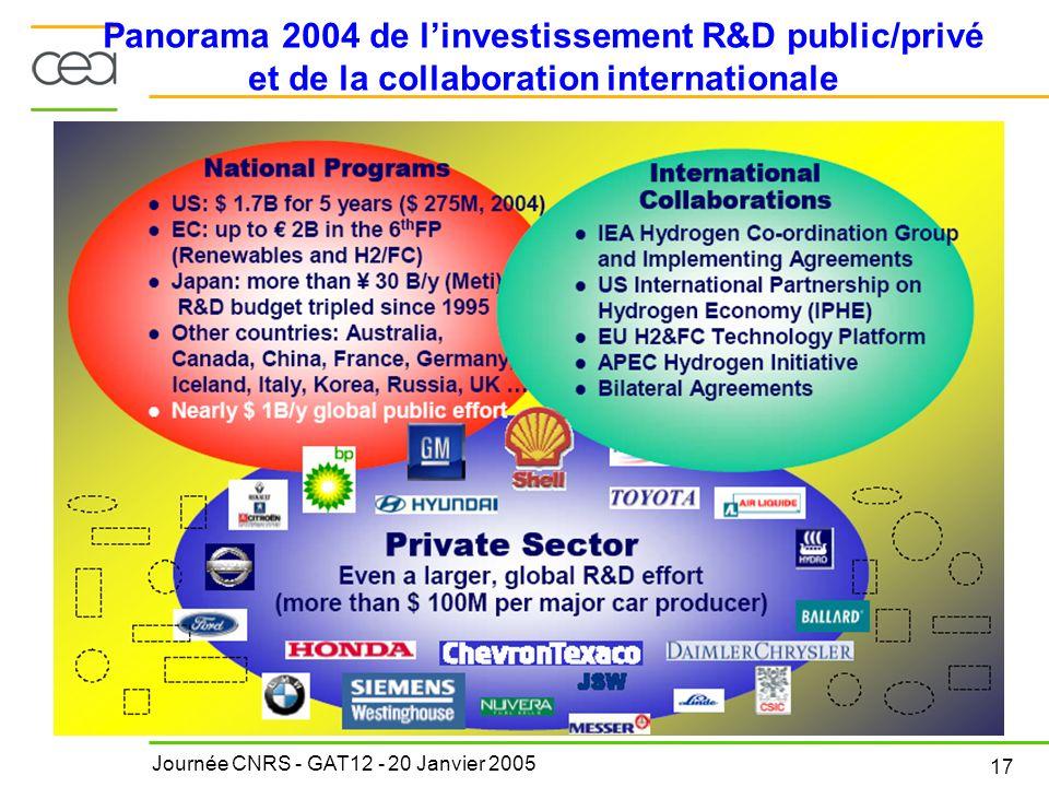 Journée CNRS - GAT12 - 20 Janvier 2005 17 Panorama 2004 de linvestissement R&D public/privé et de la collaboration internationale
