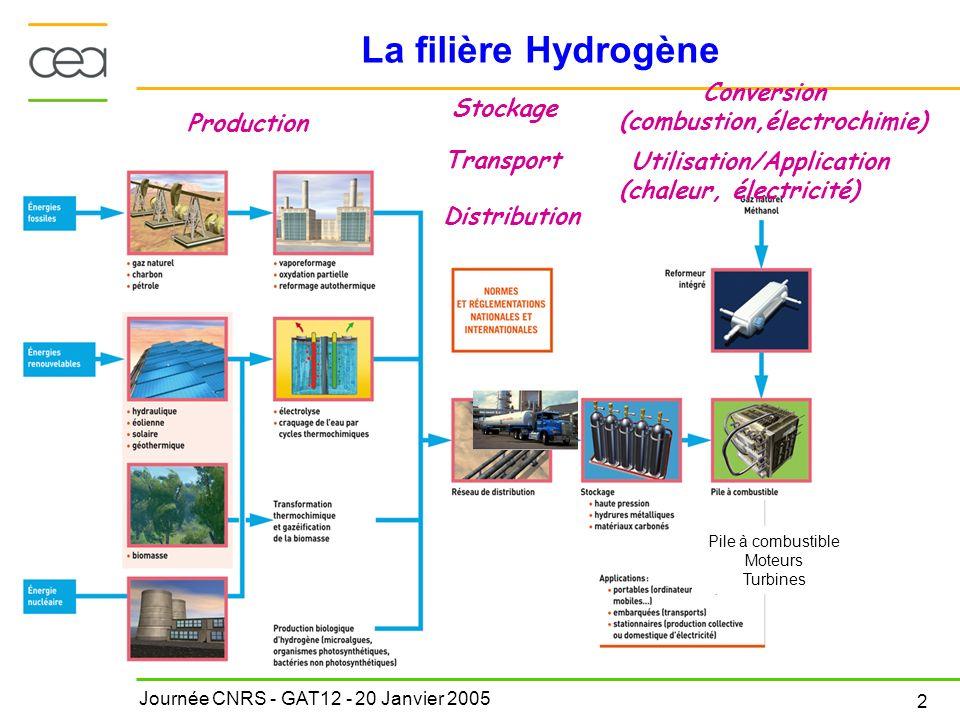 Journée CNRS - GAT12 - 20 Janvier 2005 2 La filière Hydrogène Conversion (combustion,électrochimie) Utilisation/Application (chaleur, électricité) Pro