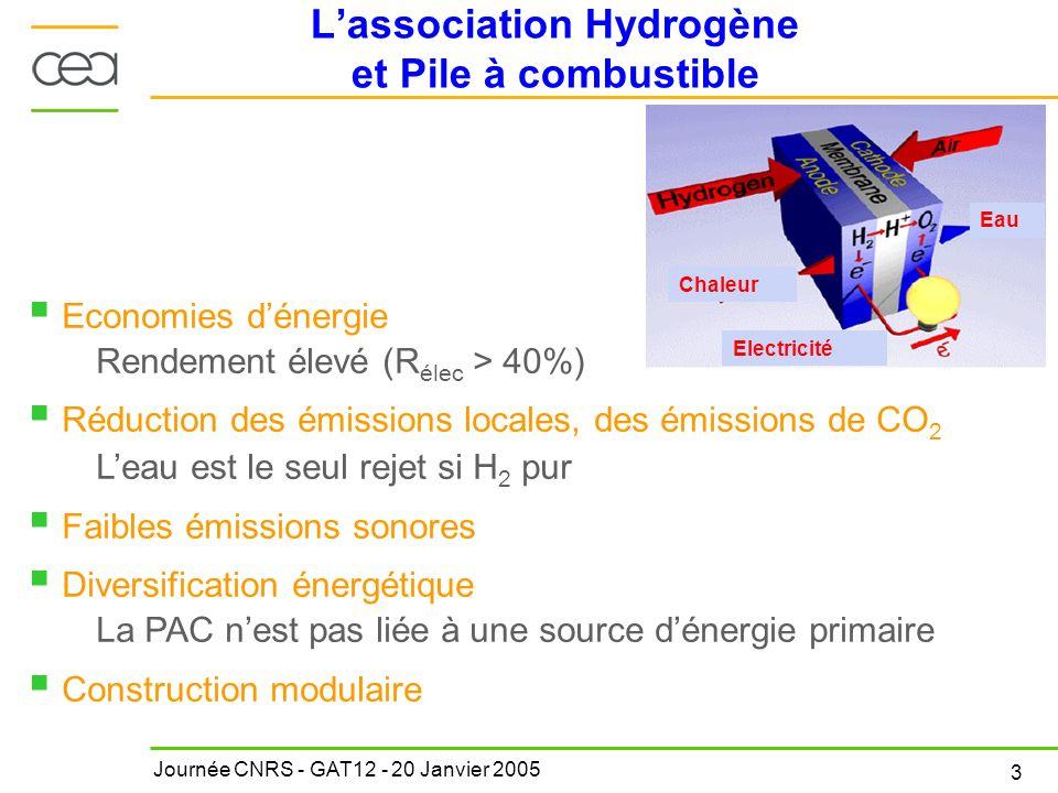 Journée CNRS - GAT12 - 20 Janvier 2005 3 Lassociation Hydrogène et Pile à combustible Economies dénergie Rendement élevé (R élec > 40%) Réduction des