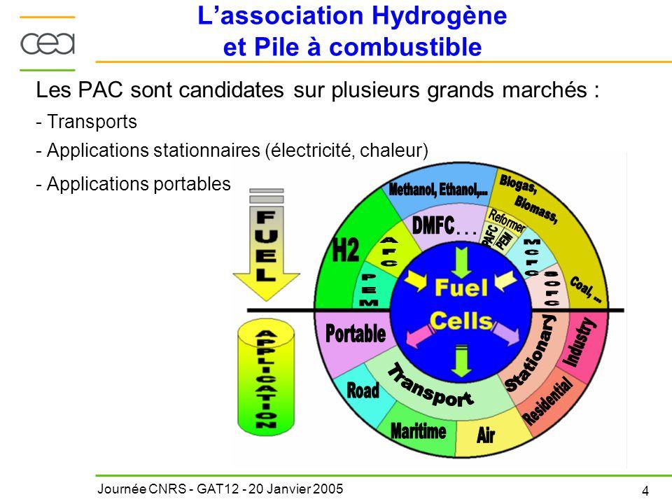 Journée CNRS - GAT12 - 20 Janvier 2005 4 … Les PAC sont candidates sur plusieurs grands marchés : - Transports - Applications stationnaires (électrici