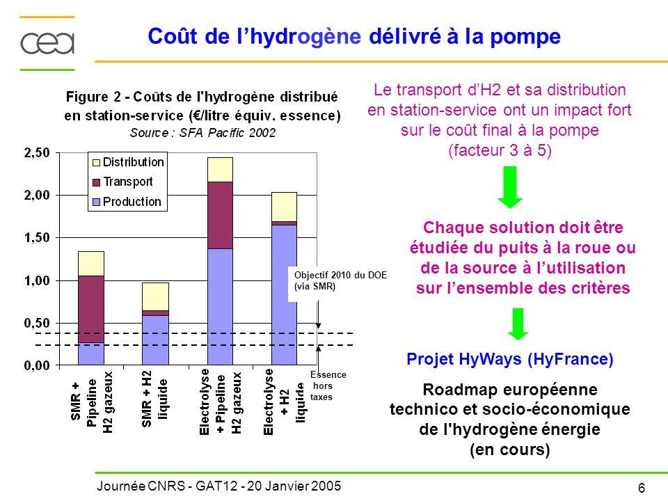 Journée CNRS - GAT12 - 20 Janvier 2005 6 Coût de lhydrogène délivré à la pompe Le transport dH2 et sa distribution en station-service ont un impact fo