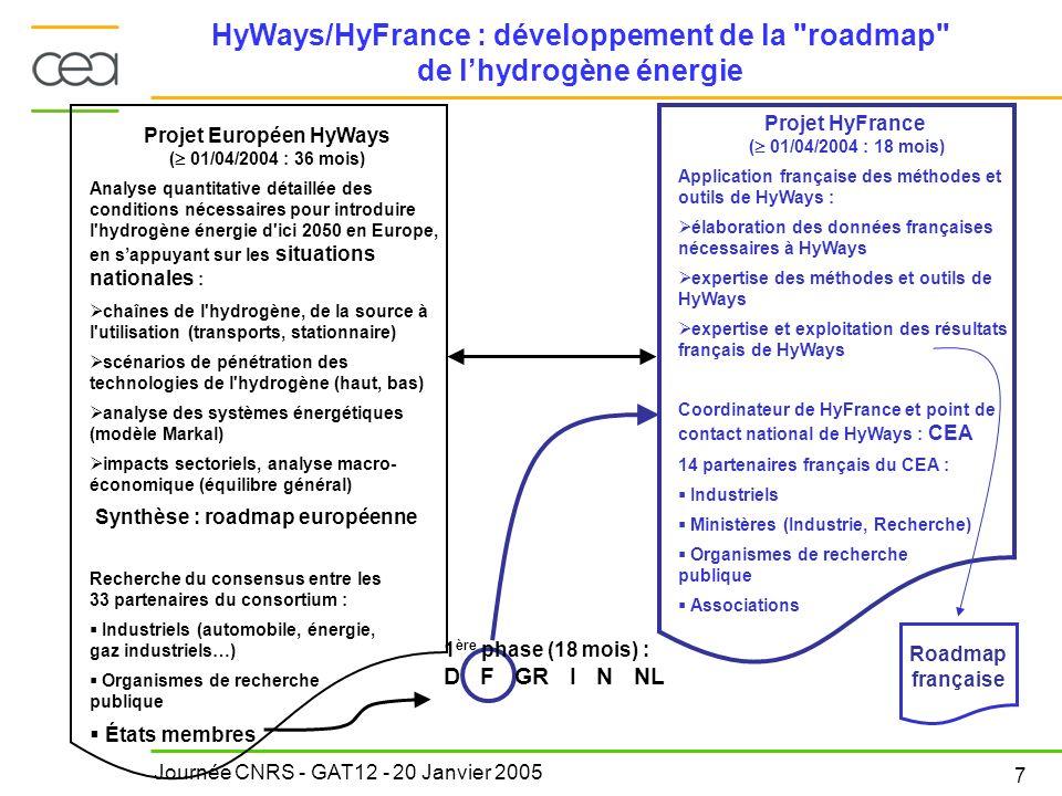 Journée CNRS - GAT12 - 20 Janvier 2005 7 HyWays/HyFrance : développement de la