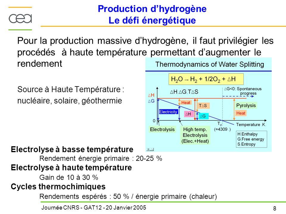Journée CNRS - GAT12 - 20 Janvier 2005 8 Production dhydrogène Le défi énergétique Pour la production massive dhydrogène, il faut privilégier les proc