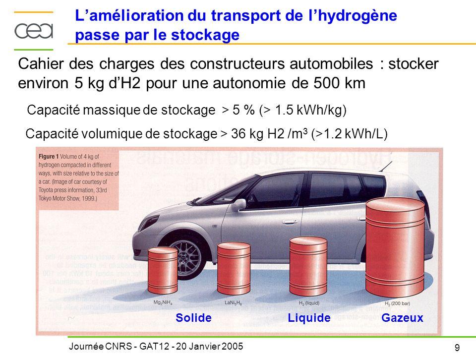 Journée CNRS - GAT12 - 20 Janvier 2005 9 Lamélioration du transport de lhydrogène passe par le stockage SolideLiquideGazeux Cahier des charges des con