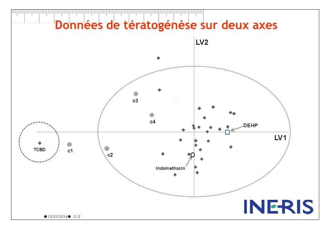 13/01/2014 2 / 2 Données de tératogénèse sur deux axes