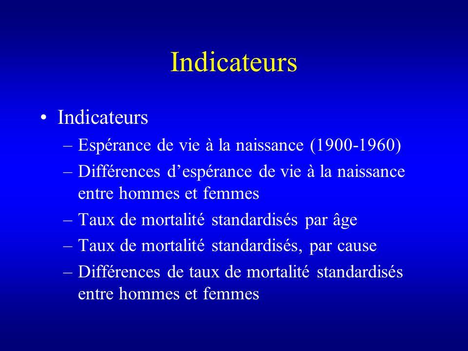 Indicateurs –Espérance de vie à la naissance (1900-1960) –Différences despérance de vie à la naissance entre hommes et femmes –Taux de mortalité stand