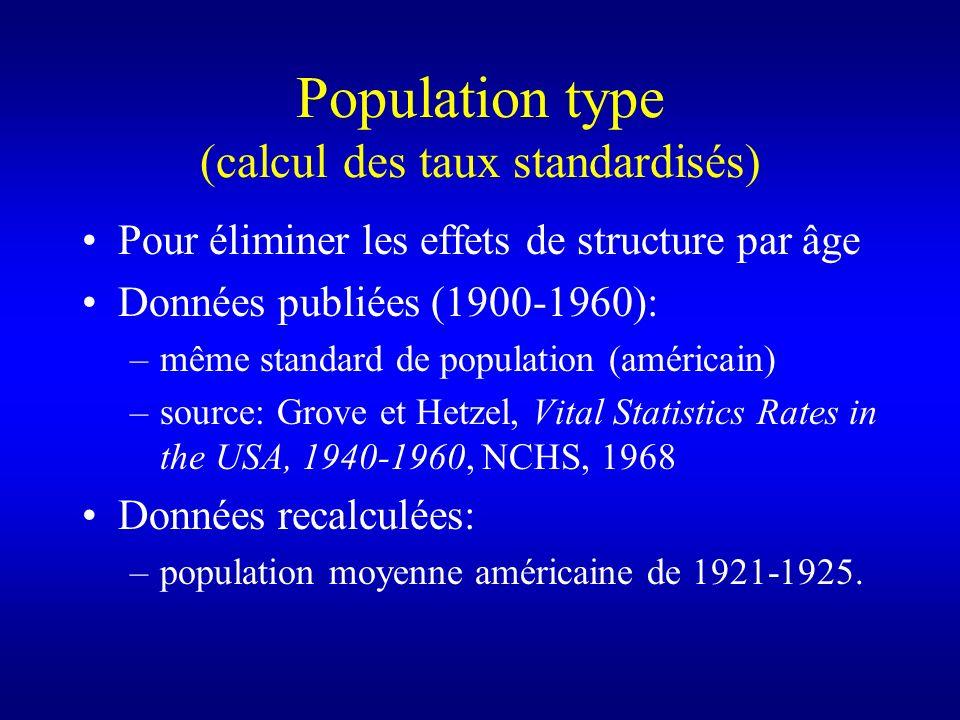 Population type (calcul des taux standardisés) Pour éliminer les effets de structure par âge Données publiées (1900-1960): –même standard de populatio