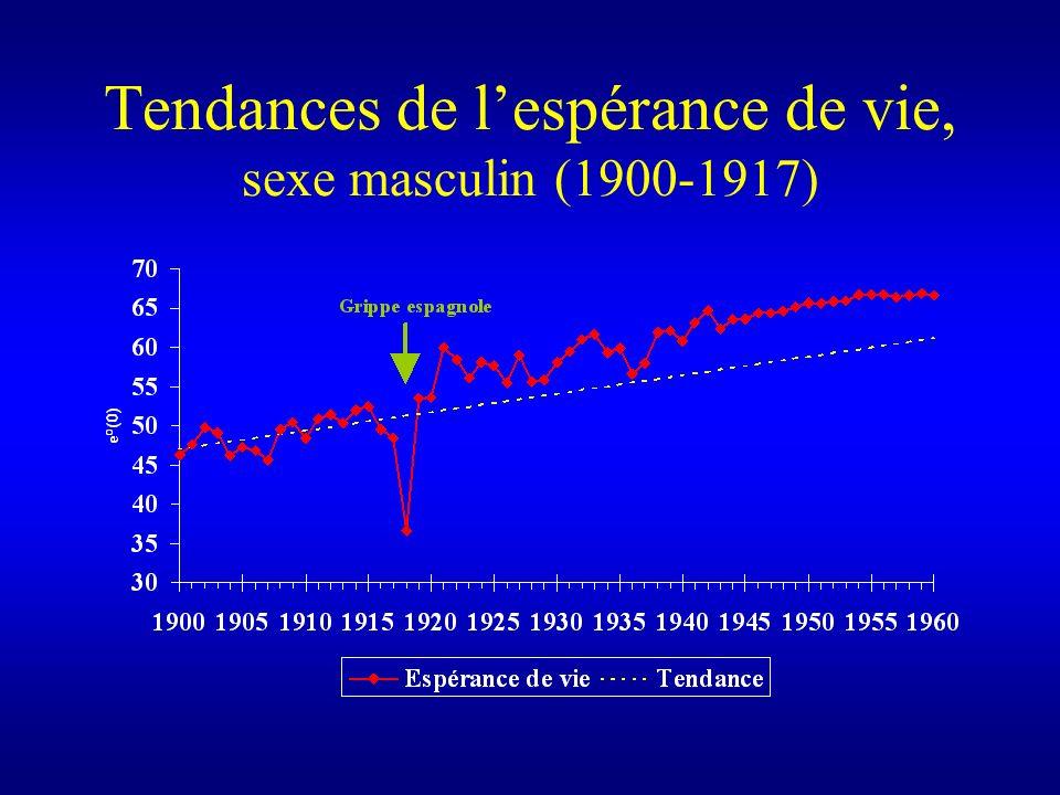 Tendances de lespérance de vie, sexe masculin (1900-1917)