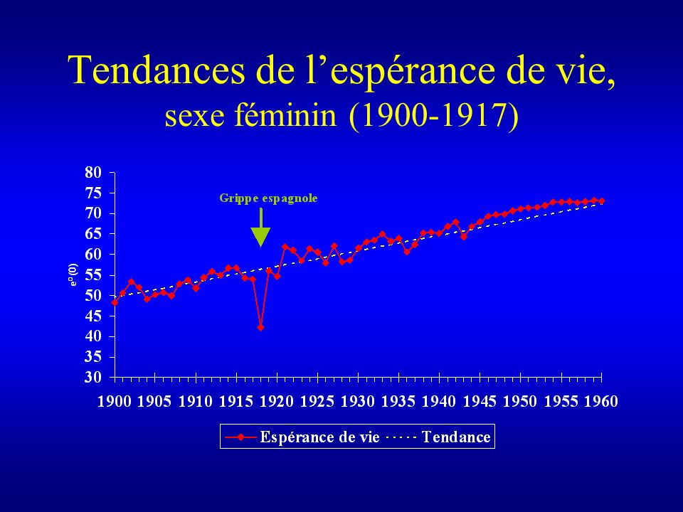 Tendances de lespérance de vie, sexe féminin (1900-1917)