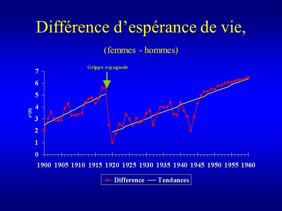 Différence despérance de vie, (femmes - hommes)