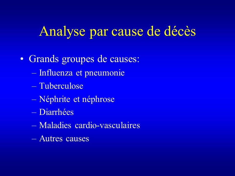 Analyse par cause de décès Grands groupes de causes: –Influenza et pneumonie –Tuberculose –Néphrite et néphrose –Diarrhées –Maladies cardio-vasculaire