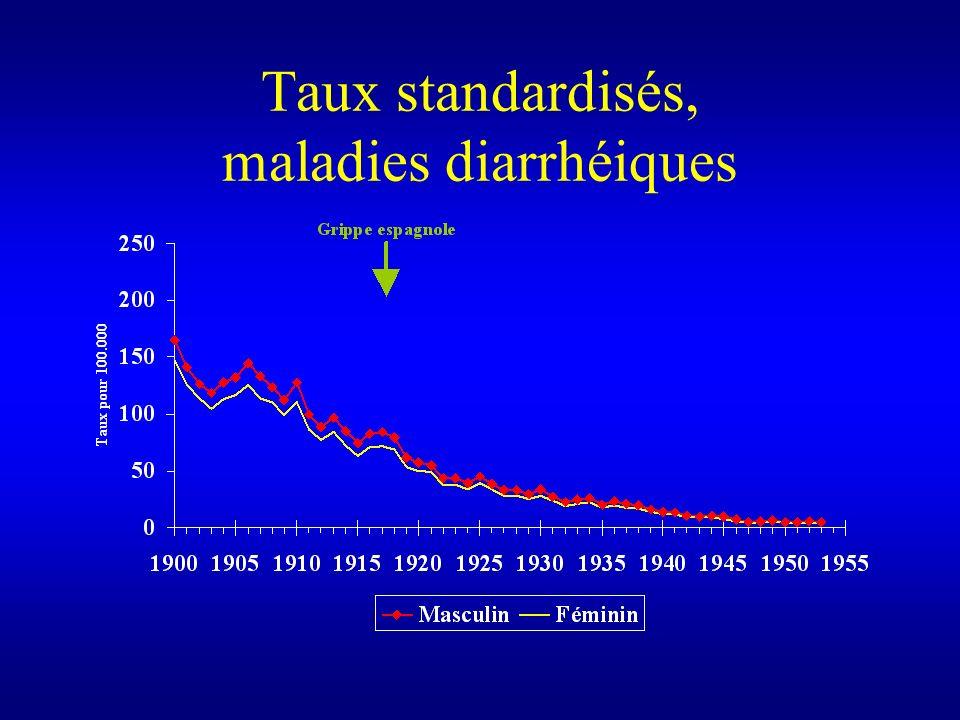 Taux standardisés, maladies diarrhéiques