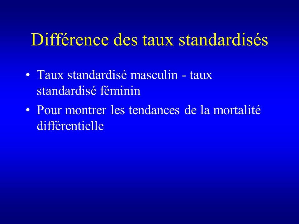 Différence des taux standardisés Taux standardisé masculin - taux standardisé féminin Pour montrer les tendances de la mortalité différentielle
