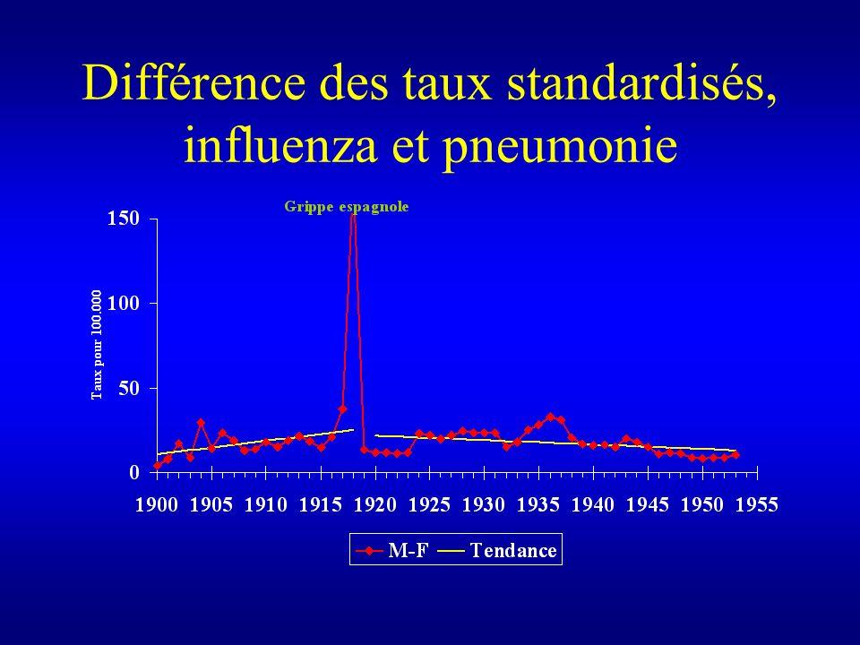 Différence des taux standardisés, influenza et pneumonie
