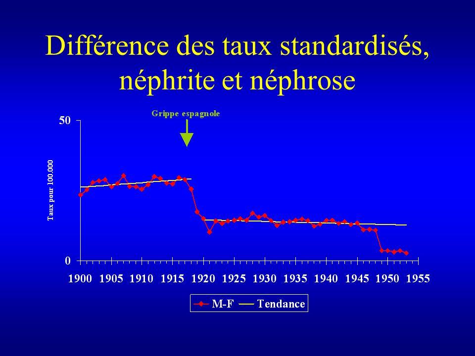 Différence des taux standardisés, néphrite et néphrose