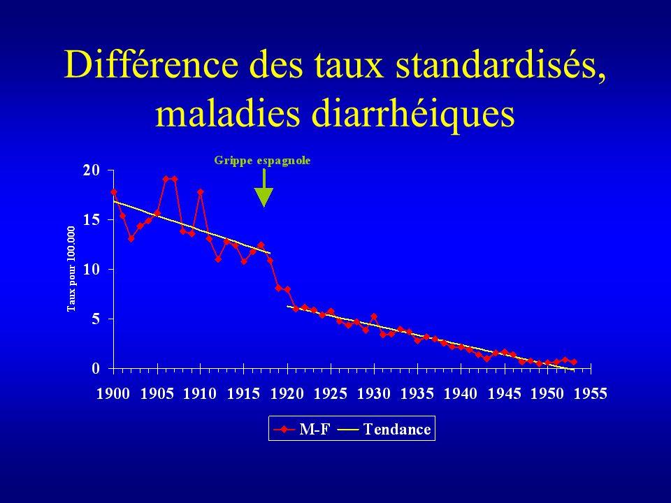 Différence des taux standardisés, maladies diarrhéiques