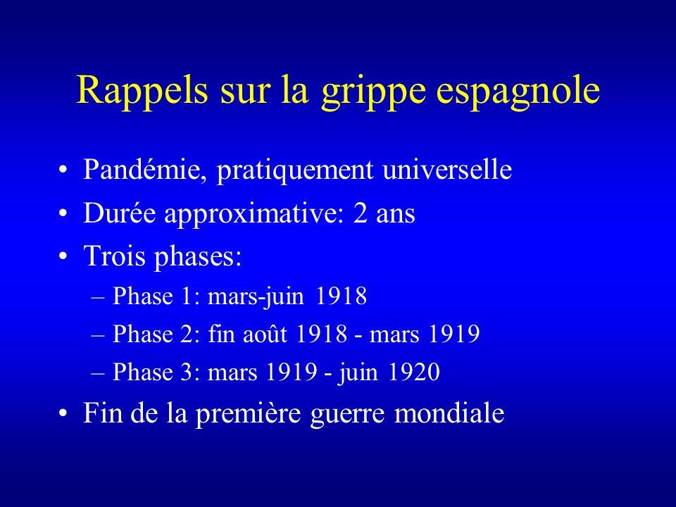 Rappels sur la grippe espagnole Pandémie, pratiquement universelle Durée approximative: 2 ans Trois phases: –Phase 1: mars-juin 1918 –Phase 2: fin aoû