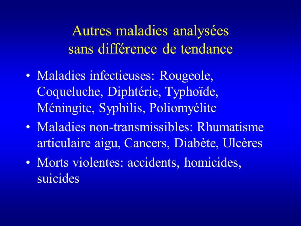 Autres maladies analysées sans différence de tendance Maladies infectieuses: Rougeole, Coqueluche, Diphtérie, Typhoïde, Méningite, Syphilis, Poliomyél