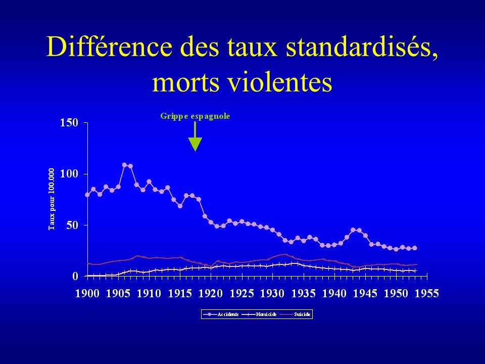 Différence des taux standardisés, morts violentes
