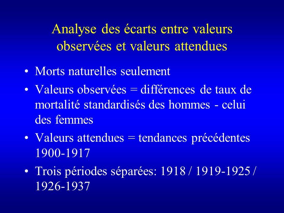 Analyse des écarts entre valeurs observées et valeurs attendues Morts naturelles seulement Valeurs observées = différences de taux de mortalité standa