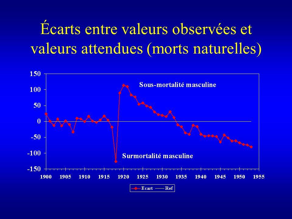 Écarts entre valeurs observées et valeurs attendues (morts naturelles)
