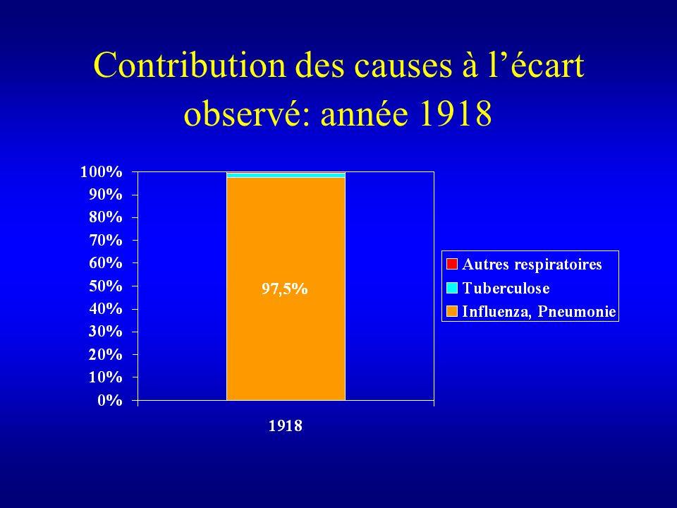 Contribution des causes à lécart observé: année 1918