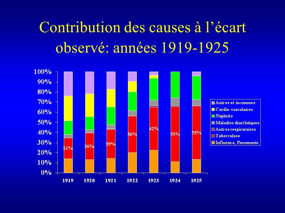 Contribution des causes à lécart observé: années 1919-1925