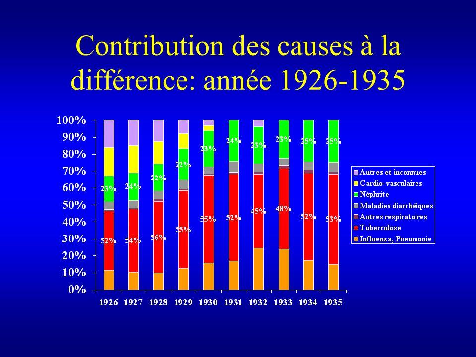 Contribution des causes à la différence: année 1926-1935