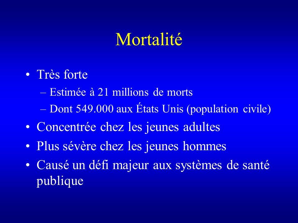 Mortalité Très forte –Estimée à 21 millions de morts –Dont 549.000 aux États Unis (population civile) Concentrée chez les jeunes adultes Plus sévère c