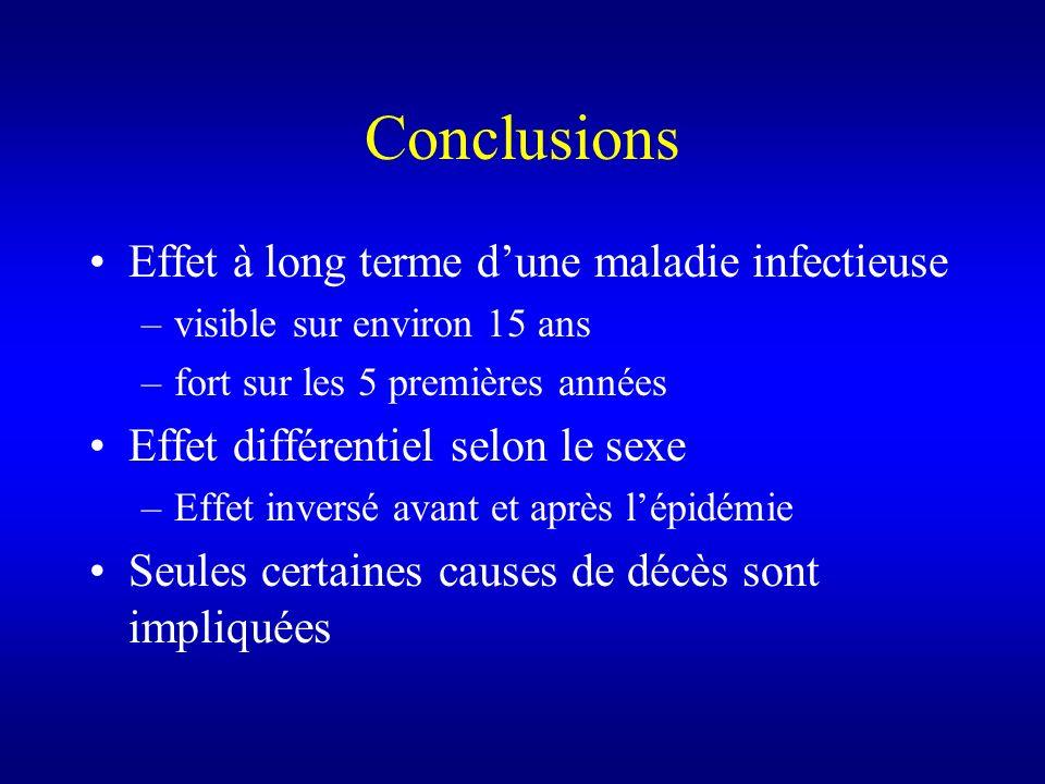 Conclusions Effet à long terme dune maladie infectieuse –visible sur environ 15 ans –fort sur les 5 premières années Effet différentiel selon le sexe