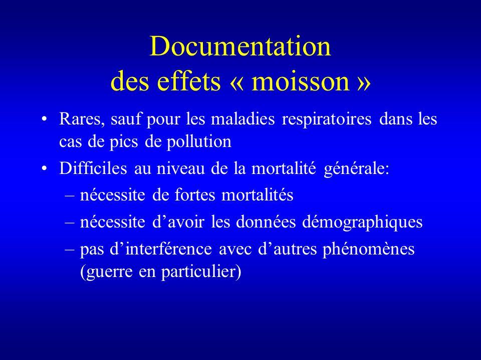 Documentation des effets « moisson » Rares, sauf pour les maladies respiratoires dans les cas de pics de pollution Difficiles au niveau de la mortalit