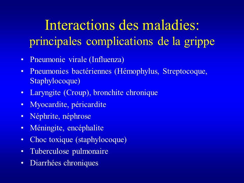 Interactions des maladies: principales complications de la grippe Pneumonie virale (Influenza) Pneumonies bactériennes (Hémophylus, Streptocoque, Stap