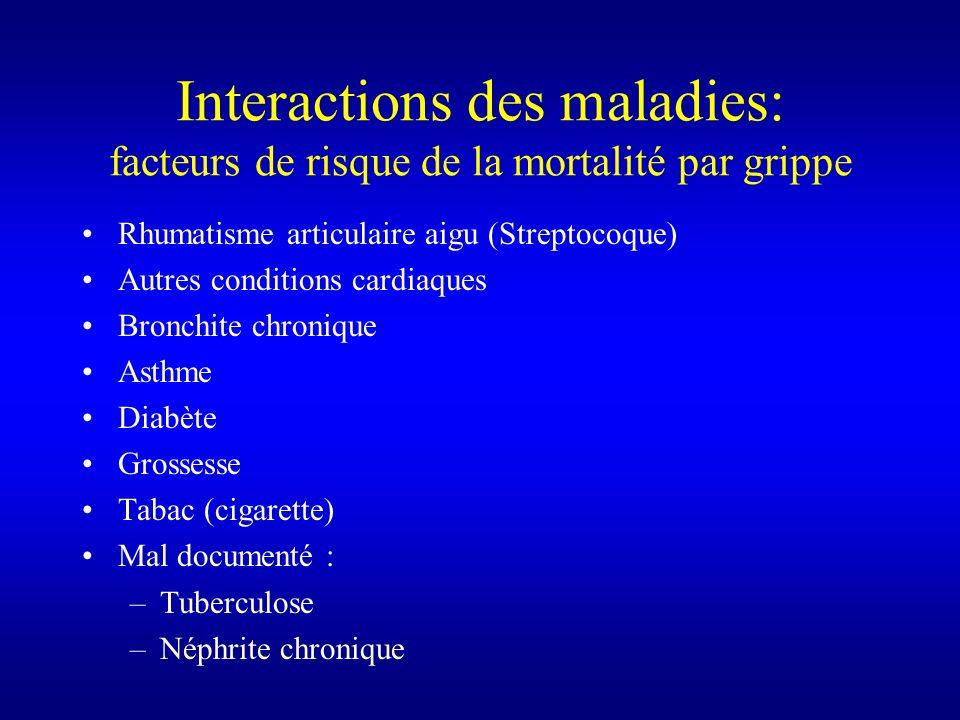 Interactions des maladies: facteurs de risque de la mortalité par grippe Rhumatisme articulaire aigu (Streptocoque) Autres conditions cardiaques Bronc