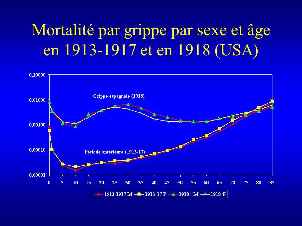 Mortalité par grippe par sexe et âge en 1913-1917 et en 1918 (USA)