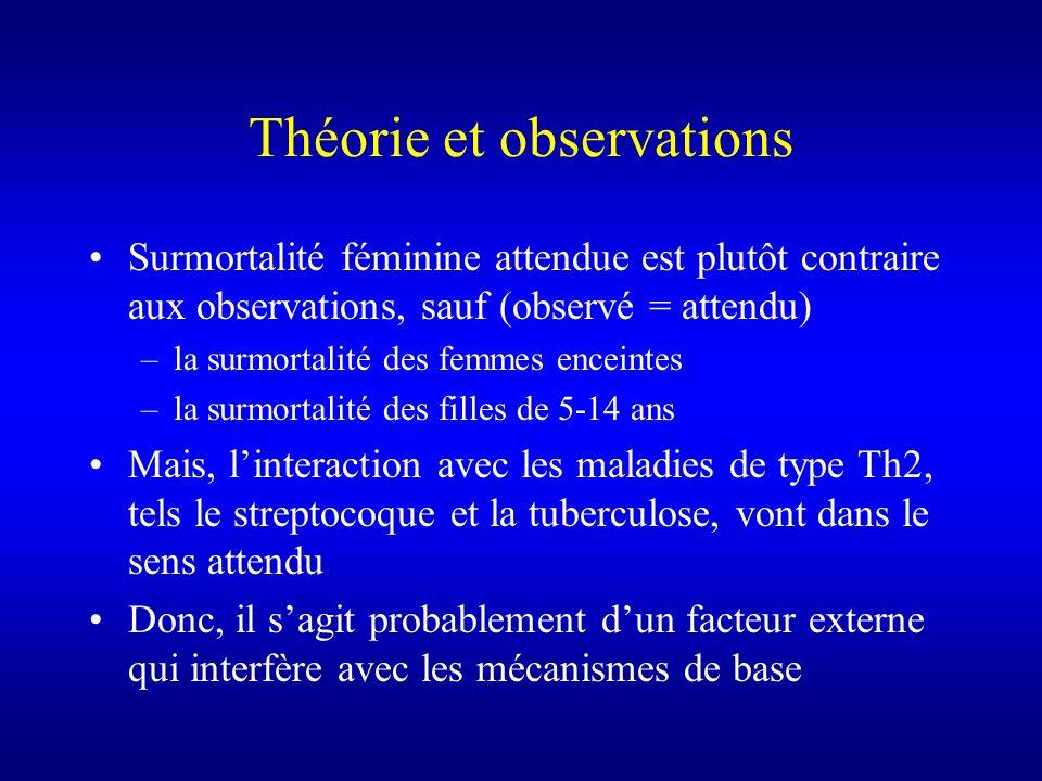 Théorie et observations Surmortalité féminine attendue est plutôt contraire aux observations, sauf (observé = attendu) –la surmortalité des femmes enc