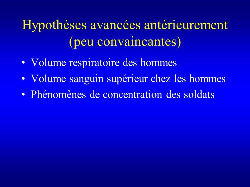 Hypothèses avancées antérieurement (peu convaincantes) Volume respiratoire des hommes Volume sanguin supérieur chez les hommes Phénomènes de concentra
