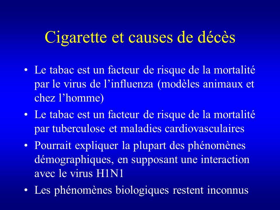 Cigarette et causes de décès Le tabac est un facteur de risque de la mortalité par le virus de linfluenza (modèles animaux et chez lhomme) Le tabac es