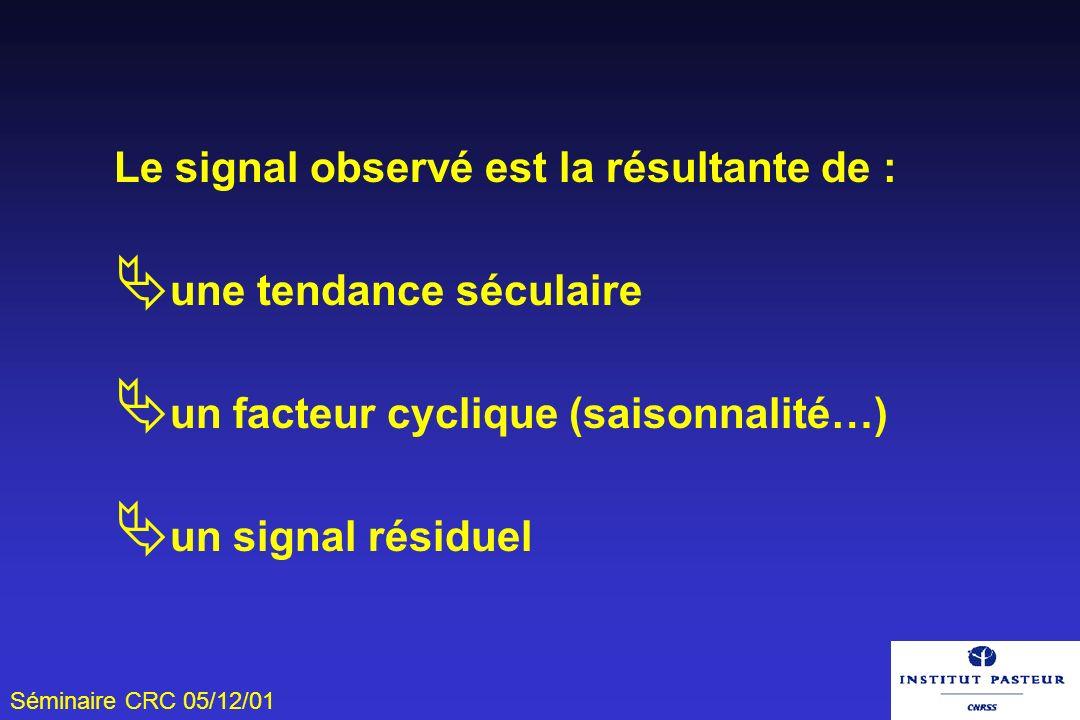 Séminaire CRC 05/12/01 Le signal observé est la résultante de : une tendance séculaire un facteur cyclique (saisonnalité…) un signal résiduel